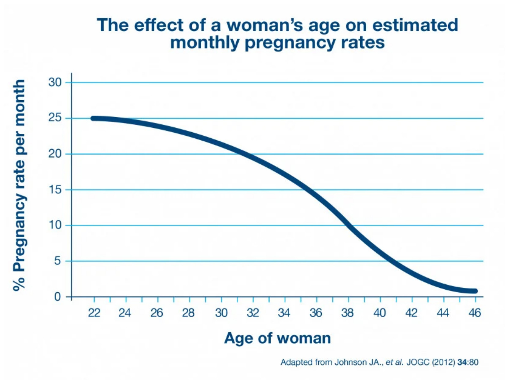 Chart pregnancy rates