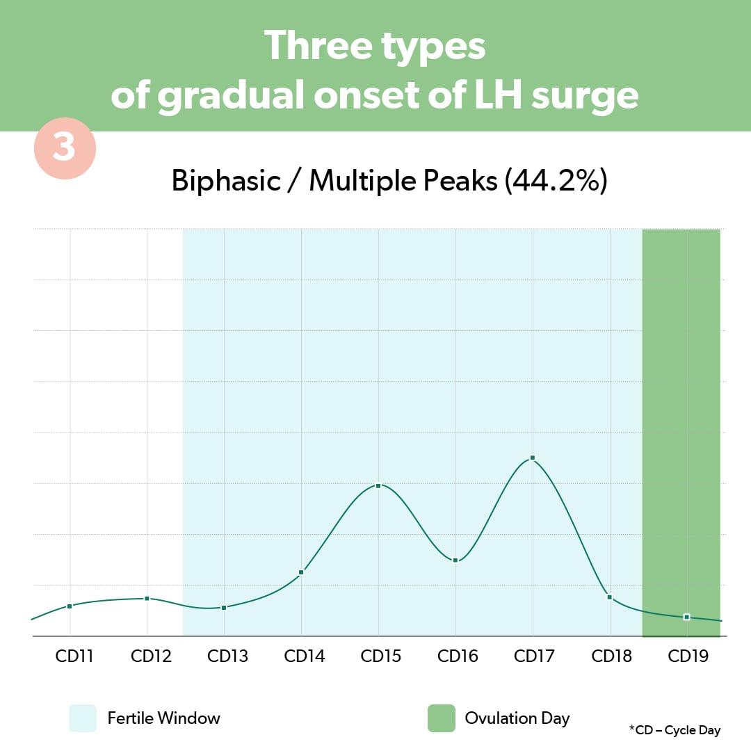Multiple Peaks LH Onset